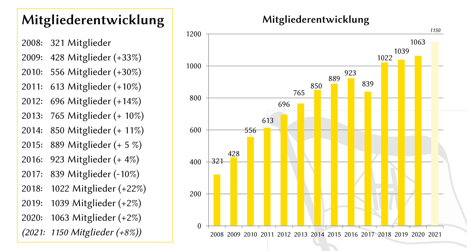 Mitgliederentwicklung 2021 FSV Hansa07 Berlin e.V.